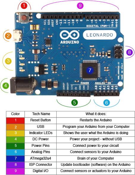 Arduino LEONARDO - uživatelské rozhraní