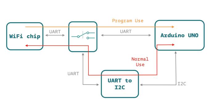 Arduino Uno WiFi diagram komunikace
