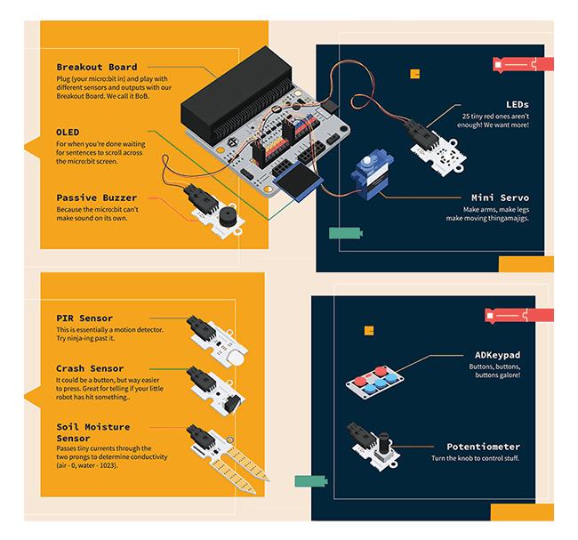BBC micro:bit kutilský kit elektronické moduly