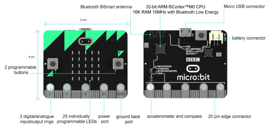 BBC micro:bit - mikropočítač pro výuku programování uživatelské rozhraní