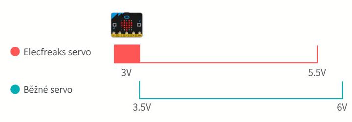 Elecfreaks micro:servo použití