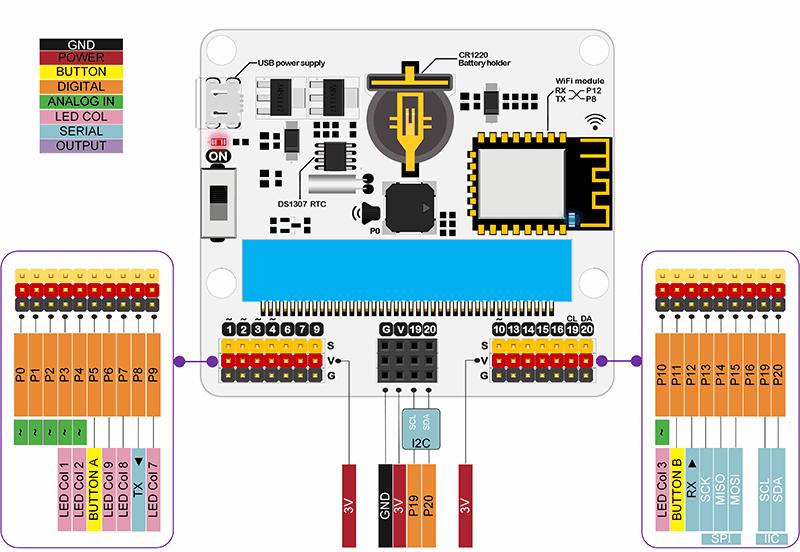 IoT:bit pro micro:bit - modul pro Internet věcí IoT konektory