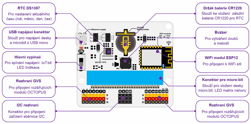 Uživatelské rozhraní - IoT:bit pro micro:bit - modul pro Internet věcí IoT