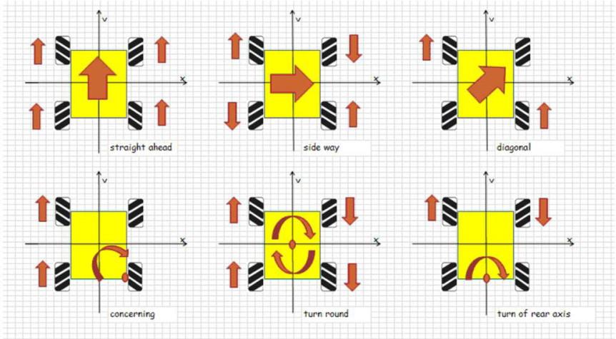 mecanum-vsesmerove-kolo-64mm-sada-4ks-princip-funkce