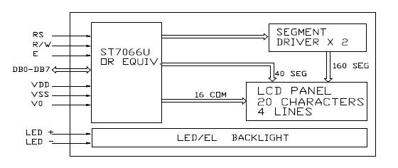 LCD displej 20x4 modrý s podsvětlením blokové schéma