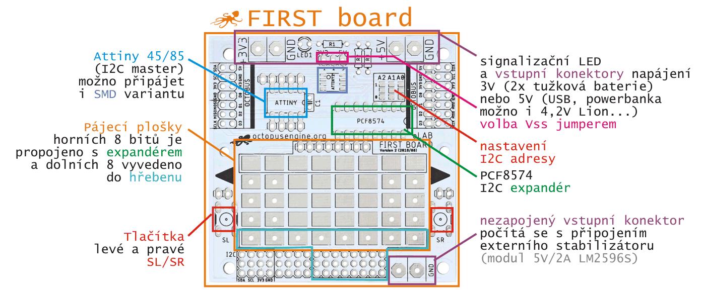 FIRST Board - moje první deska uživatelské rozhraní