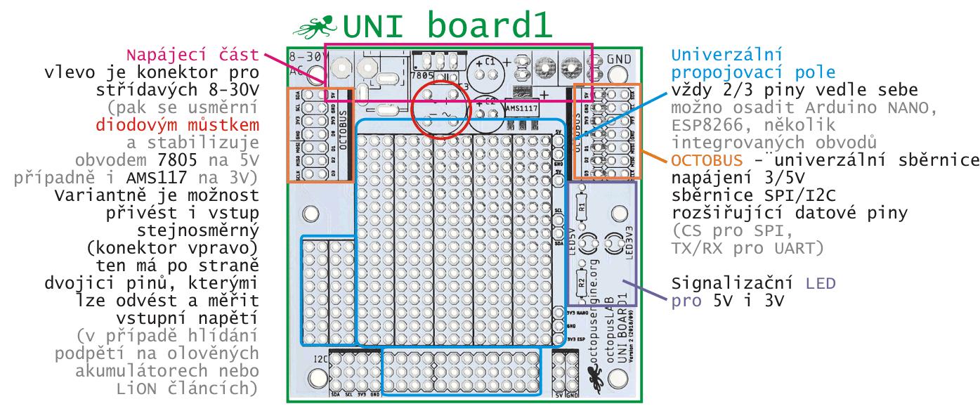 UNI Board - univerzální deska uživatelské rozhraní