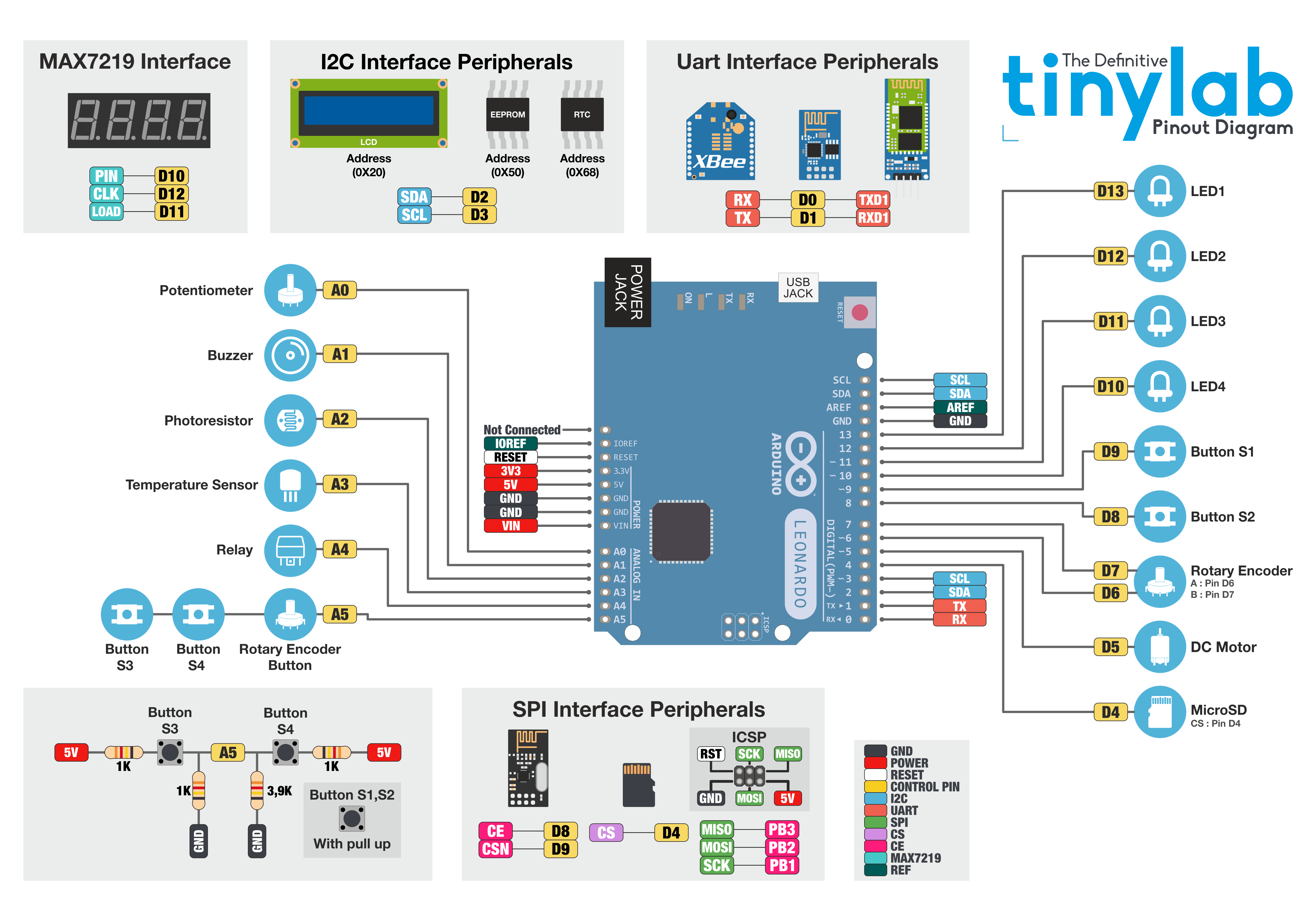 Tinylab Nezbytn Zklad 13 Arduino Arduinokit Podrobnosti Ohledn Zapojen Desky Naleznete Ve Schmatu